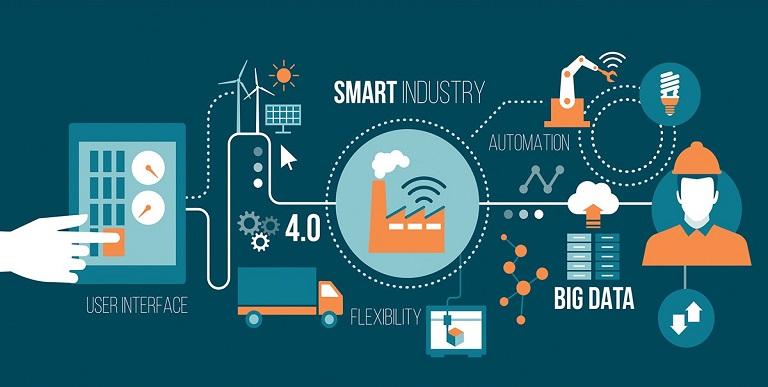 Industrial Iot or IIOT